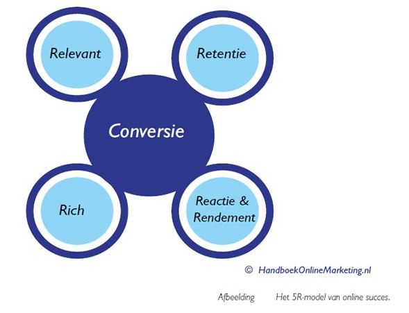 Over digital online marketing bureau AtMost
