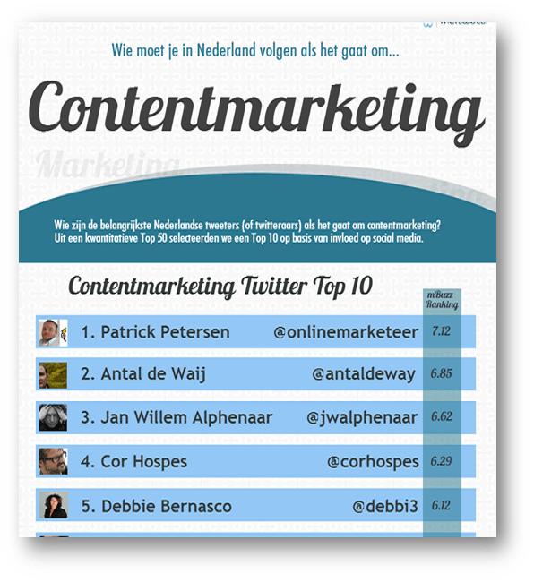 Data contentmarketing onfluencers